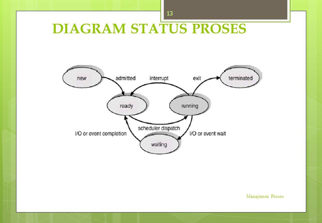 DIAGRAM STATUS PROSES Manajemen Proses 13