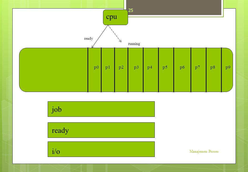 Manajemen Proses 25 p3p1p2p0p4p5p6p7p8p9 job ready i/o cpu running ready