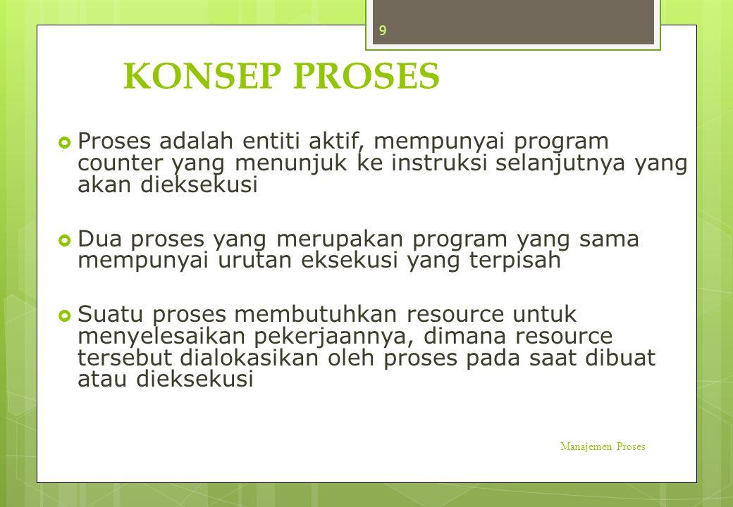 KONSEP PROSES  Proses adalah entiti aktif, mempunyai program counter yang menunjuk ke instruksi selanjutnya yang akan dieksekusi  Dua proses yang me