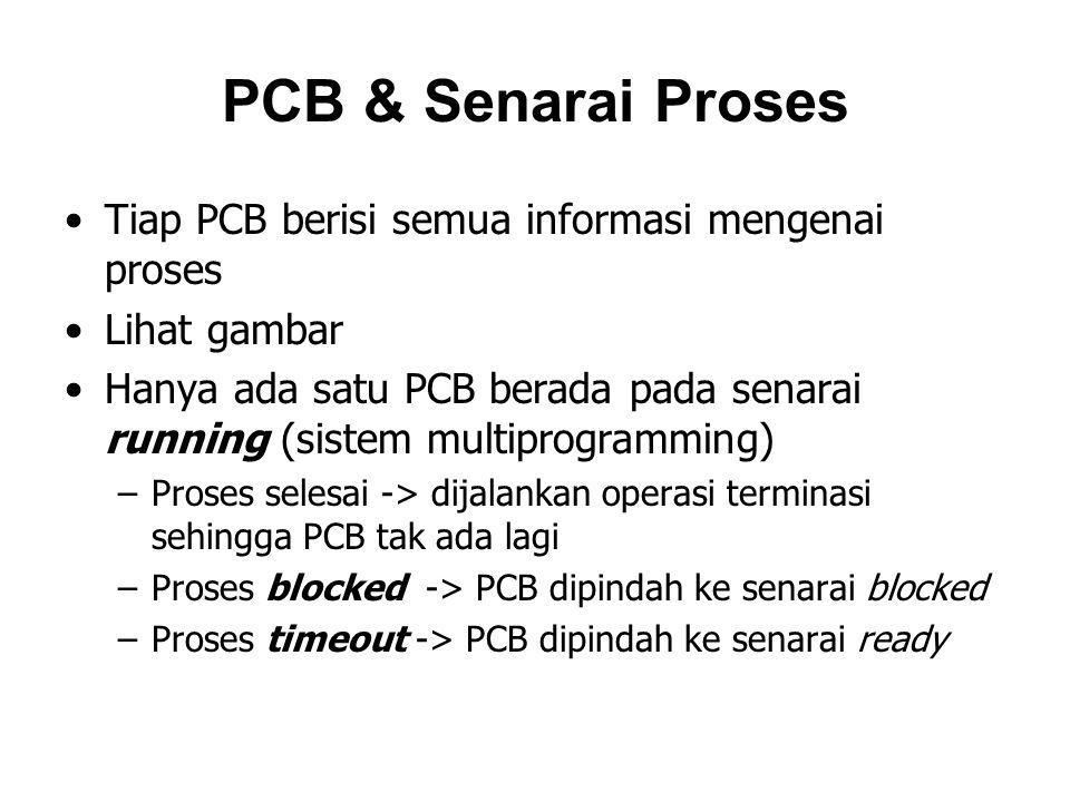 PCB & Senarai Proses Tiap PCB berisi semua informasi mengenai proses Lihat gambar Hanya ada satu PCB berada pada senarai running (sistem multiprogramming) –Proses selesai -> dijalankan operasi terminasi sehingga PCB tak ada lagi –Proses blocked -> PCB dipindah ke senarai blocked –Proses timeout -> PCB dipindah ke senarai ready