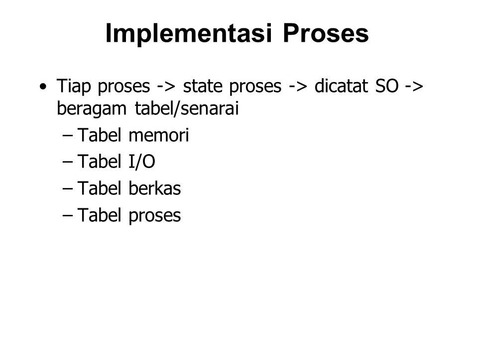 PCB Status proses: new, ready, running, waiting, dll Program Counter: stack yg berisi alamat dari instruksi selanjutnya untuk dieksekusi CPU register Informasi manajemen memori Informasi pencatatan Informasi status I/O