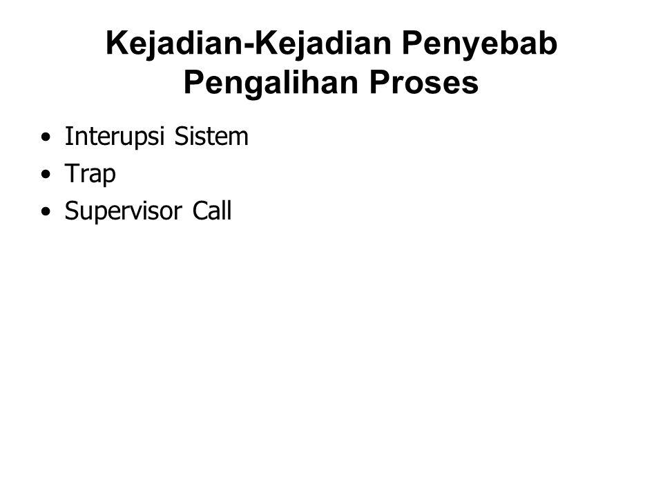Kejadian-Kejadian Penyebab Pengalihan Proses Interupsi Sistem Trap Supervisor Call