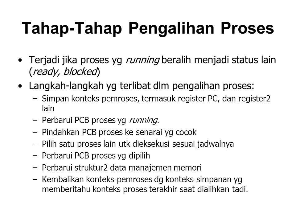 Tahap-Tahap Pengalihan Proses Terjadi jika proses yg running beralih menjadi status lain (ready, blocked) Langkah-langkah yg terlibat dlm pengalihan proses: –Simpan konteks pemroses, termasuk register PC, dan register2 lain –Perbarui PCB proses yg running.