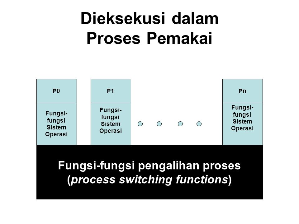 Dieksekusi dalam Proses Pemakai Fungsi-fungsi pengalihan proses (process switching functions) Fungsi- fungsi Sistem Operasi Fungsi- fungsi Sistem Operasi Fungsi- fungsi Sistem Operasi P0P1Pn