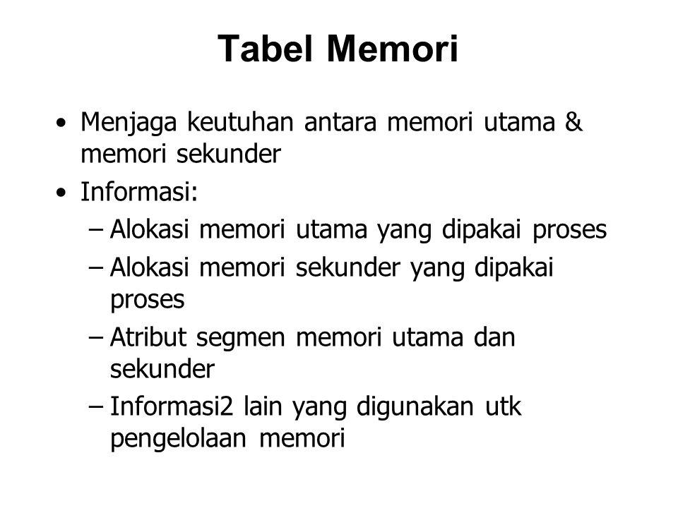 Tabel Memori Menjaga keutuhan antara memori utama & memori sekunder Informasi: –Alokasi memori utama yang dipakai proses –Alokasi memori sekunder yang dipakai proses –Atribut segmen memori utama dan sekunder –Informasi2 lain yang digunakan utk pengelolaan memori