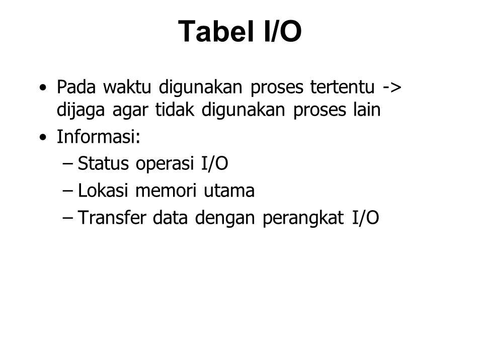 Tabel I/O Pada waktu digunakan proses tertentu -> dijaga agar tidak digunakan proses lain Informasi: –Status operasi I/O –Lokasi memori utama –Transfer data dengan perangkat I/O