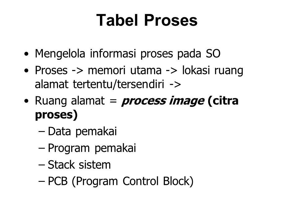 Tabel Proses Mengelola informasi proses pada SO Proses -> memori utama -> lokasi ruang alamat tertentu/tersendiri -> Ruang alamat = process image (citra proses) –Data pemakai –Program pemakai –Stack sistem –PCB (Program Control Block)