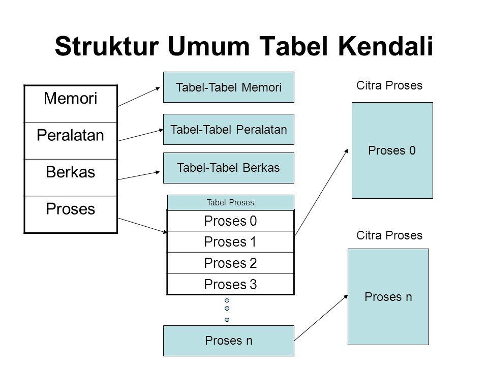 Struktur Umum Tabel Kendali Memori Peralatan Berkas Proses Tabel-Tabel Memori Tabel-Tabel Peralatan Tabel-Tabel Berkas Proses 0 Proses 1 Proses 2 Pros