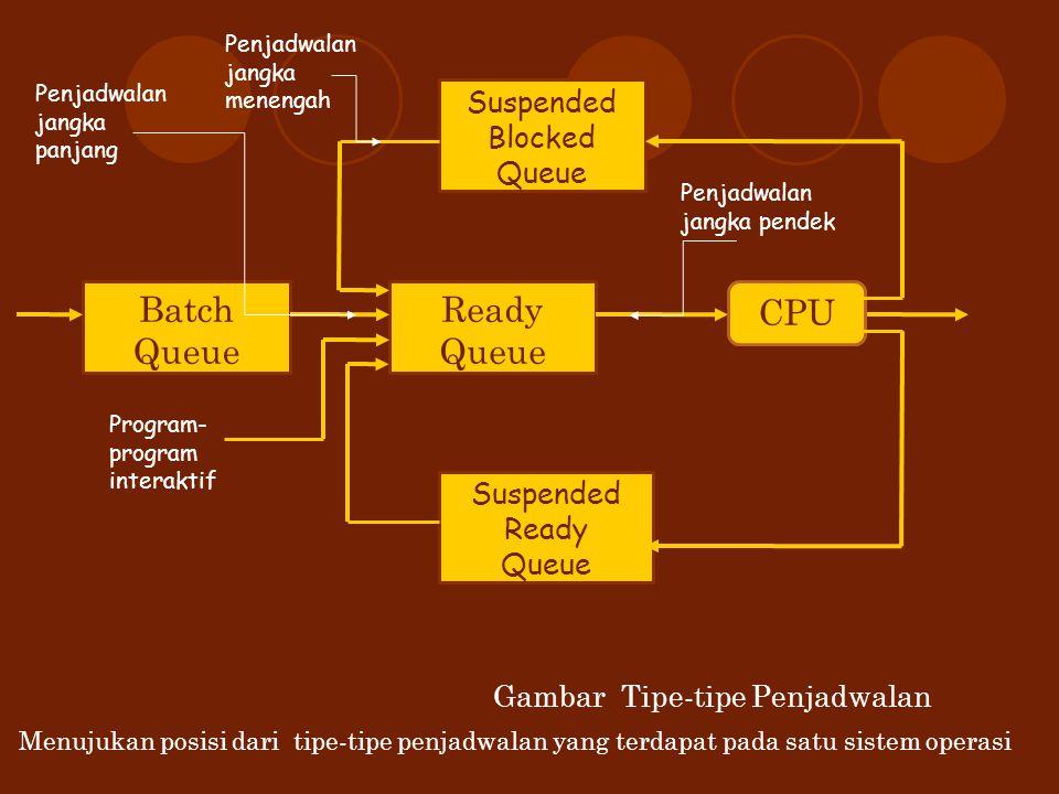 Suspended Blocked Queue Ready Queue Batch Queue Suspended Ready Queue CPU Penjadwalan jangka panjang Penjadwalan jangka menengah Penjadwalan jangka pe