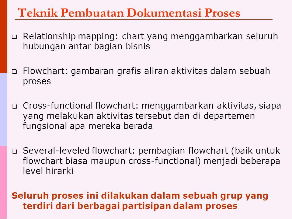 Teknik Pembuatan Dokumentasi Proses  Relationship mapping: chart yang menggambarkan seluruh hubungan antar bagian bisnis  Flowchart: gambaran grafis aliran aktivitas dalam sebuah proses  Cross-functional flowchart: menggambarkan aktivitas, siapa yang melakukan aktivitas tersebut dan di departemen fungsional apa mereka berada  Several-leveled flowchart: pembagian flowchart (baik untuk flowchart biasa maupun cross-functional) menjadi beberapa level hirarki Seluruh proses ini dilakukan dalam sebuah grup yang terdiri dari berbagai partisipan dalam proses