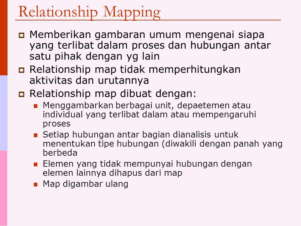 Relationship Mapping  Memberikan gambaran umum mengenai siapa yang terlibat dalam proses dan hubungan antar satu pihak dengan yg lain  Relationship map tidak memperhitungkan aktivitas dan urutannya  Relationship map dibuat dengan: Menggambarkan berbagai unit, depaetemen atau individual yang terlibat dalam atau mempengaruhi proses Setiap hubungan antar bagian dianalisis untuk menentukan tipe hubungan (diwakili dengan panah yang berbeda Elemen yang tidak mempunyai hubungan dengan elemen lainnya dihapus dari map Map digambar ulang