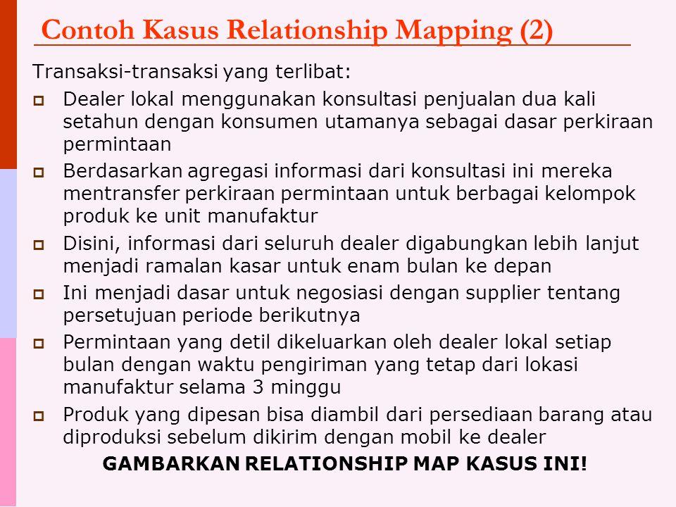 Contoh Kasus Relationship Mapping (2) Transaksi-transaksi yang terlibat:  Dealer lokal menggunakan konsultasi penjualan dua kali setahun dengan konsu