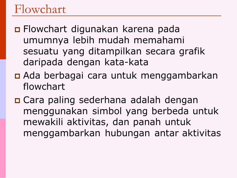 Flowchart  Flowchart digunakan karena pada umumnya lebih mudah memahami sesuatu yang ditampilkan secara grafik daripada dengan kata-kata  Ada berbagai cara untuk menggambarkan flowchart  Cara paling sederhana adalah dengan menggunakan simbol yang berbeda untuk mewakili aktivitas, dan panah untuk menggambarkan hubungan antar aktivitas