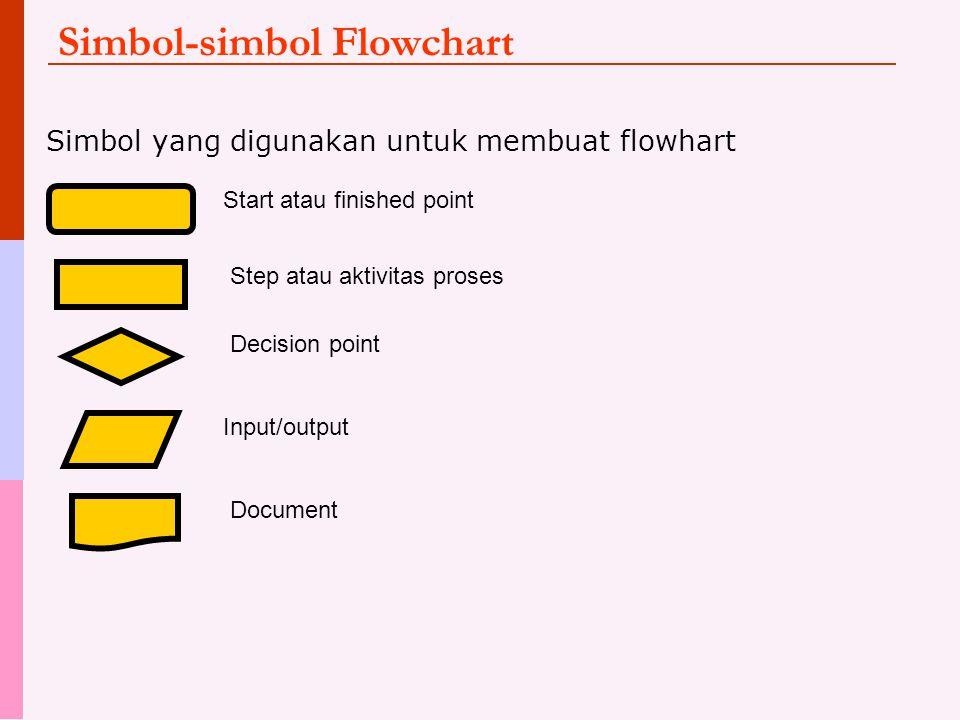 Simbol-simbol Flowchart Simbol yang digunakan untuk membuat flowhart Start atau finished point Step atau aktivitas proses Decision point Input/output Document