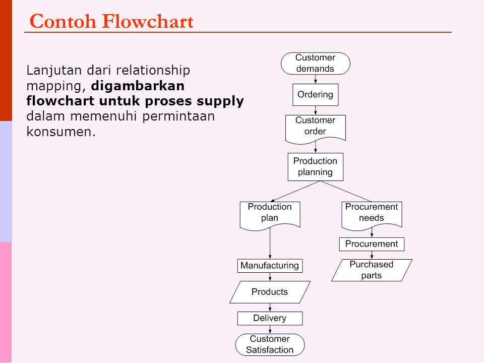 Contoh Flowchart Lanjutan dari relationship mapping, digambarkan flowchart untuk proses supply dalam memenuhi permintaan konsumen.