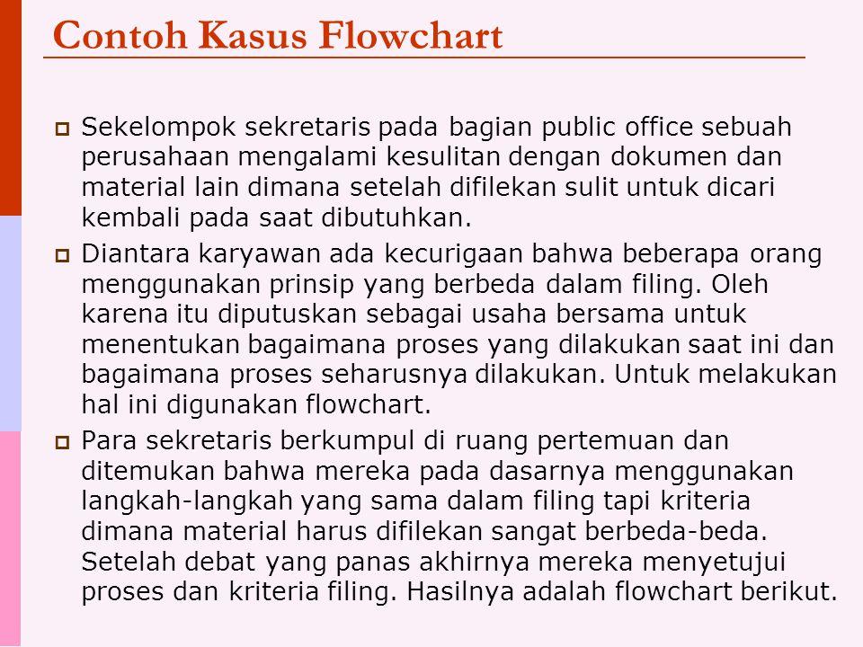 Contoh Kasus Flowchart  Sekelompok sekretaris pada bagian public office sebuah perusahaan mengalami kesulitan dengan dokumen dan material lain dimana setelah difilekan sulit untuk dicari kembali pada saat dibutuhkan.