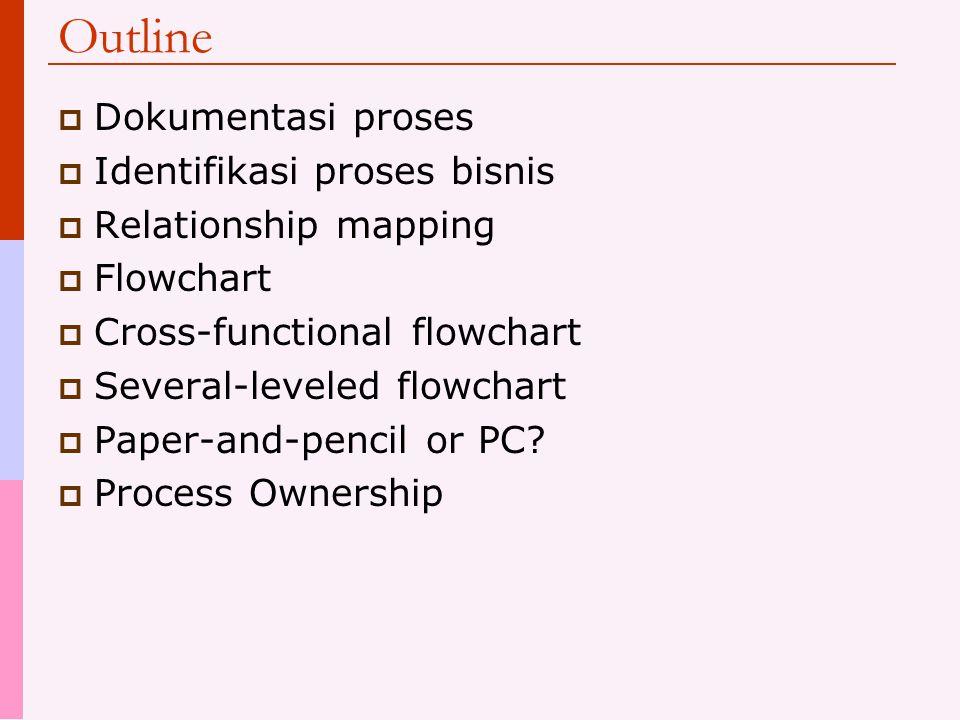 Outline  Dokumentasi proses  Identifikasi proses bisnis  Relationship mapping  Flowchart  Cross-functional flowchart  Several-leveled flowchart  Paper-and-pencil or PC.