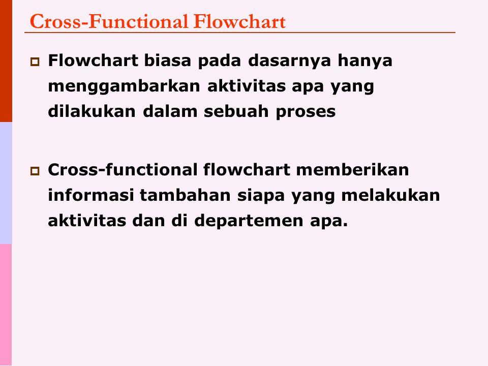 Cross-Functional Flowchart  Flowchart biasa pada dasarnya hanya menggambarkan aktivitas apa yang dilakukan dalam sebuah proses  Cross-functional flowchart memberikan informasi tambahan siapa yang melakukan aktivitas dan di departemen apa.