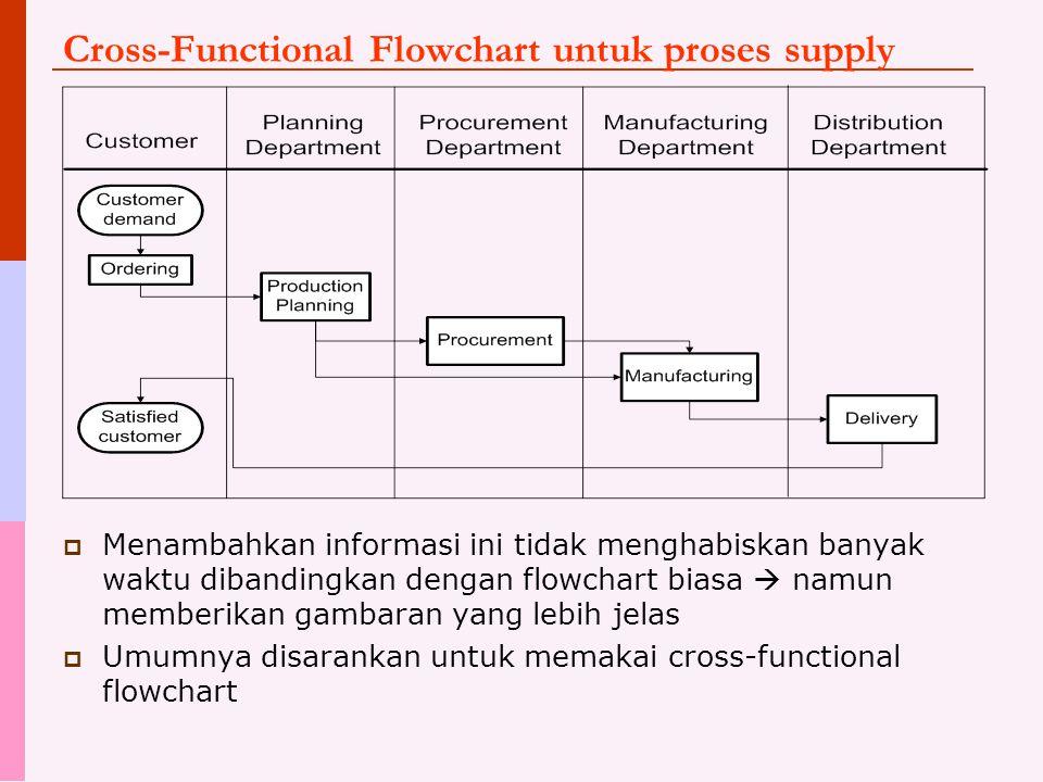 Cross-Functional Flowchart untuk proses supply  Menambahkan informasi ini tidak menghabiskan banyak waktu dibandingkan dengan flowchart biasa  namun memberikan gambaran yang lebih jelas  Umumnya disarankan untuk memakai cross-functional flowchart