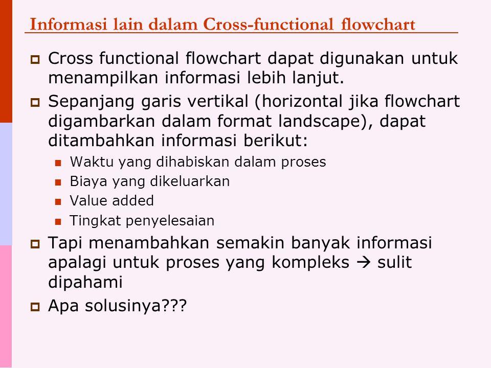 Informasi lain dalam Cross-functional flowchart  Cross functional flowchart dapat digunakan untuk menampilkan informasi lebih lanjut.