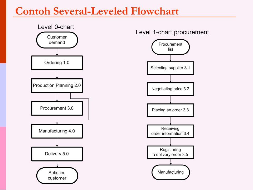 Contoh Several-Leveled Flowchart Level 0-chart Level 1-chart procurement