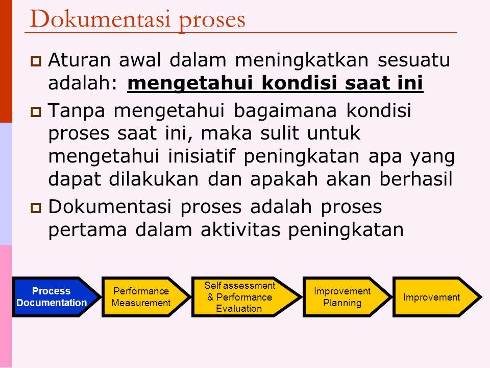 Dokumentasi proses  Aturan awal dalam meningkatkan sesuatu adalah: mengetahui kondisi saat ini  Tanpa mengetahui bagaimana kondisi proses saat ini,