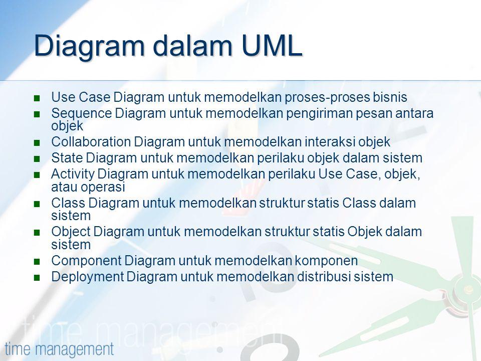 Diagram dalam UML Use Case Diagram untuk memodelkan proses-proses bisnis Sequence Diagram untuk memodelkan pengiriman pesan antara objek Collaboration