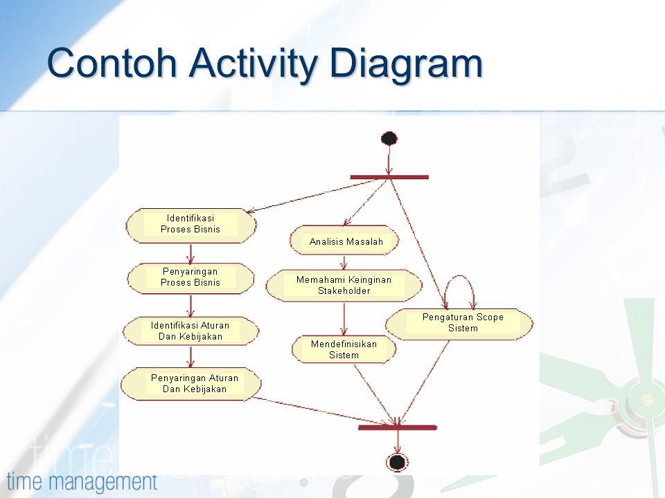 Contoh Activity Diagram