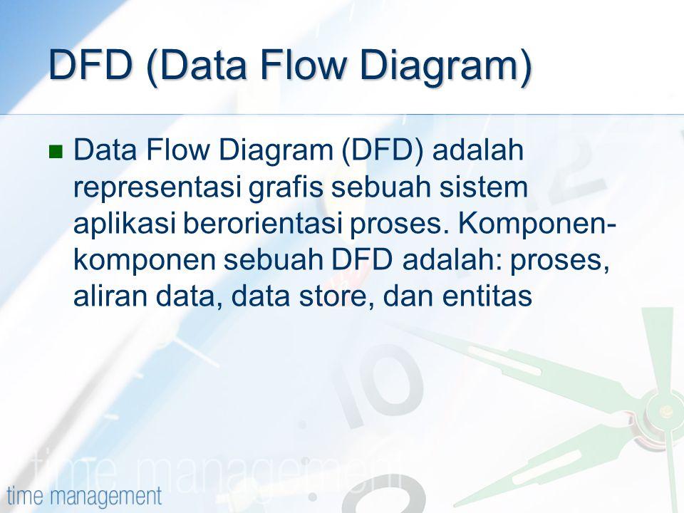 DFD (Data Flow Diagram) Data Flow Diagram (DFD) adalah representasi grafis sebuah sistem aplikasi berorientasi proses. Komponen- komponen sebuah DFD a