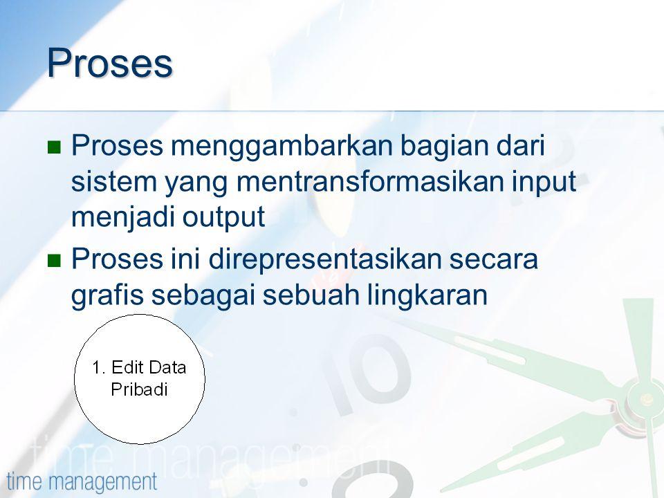 Proses Proses menggambarkan bagian dari sistem yang mentransformasikan input menjadi output Proses ini direpresentasikan secara grafis sebagai sebuah