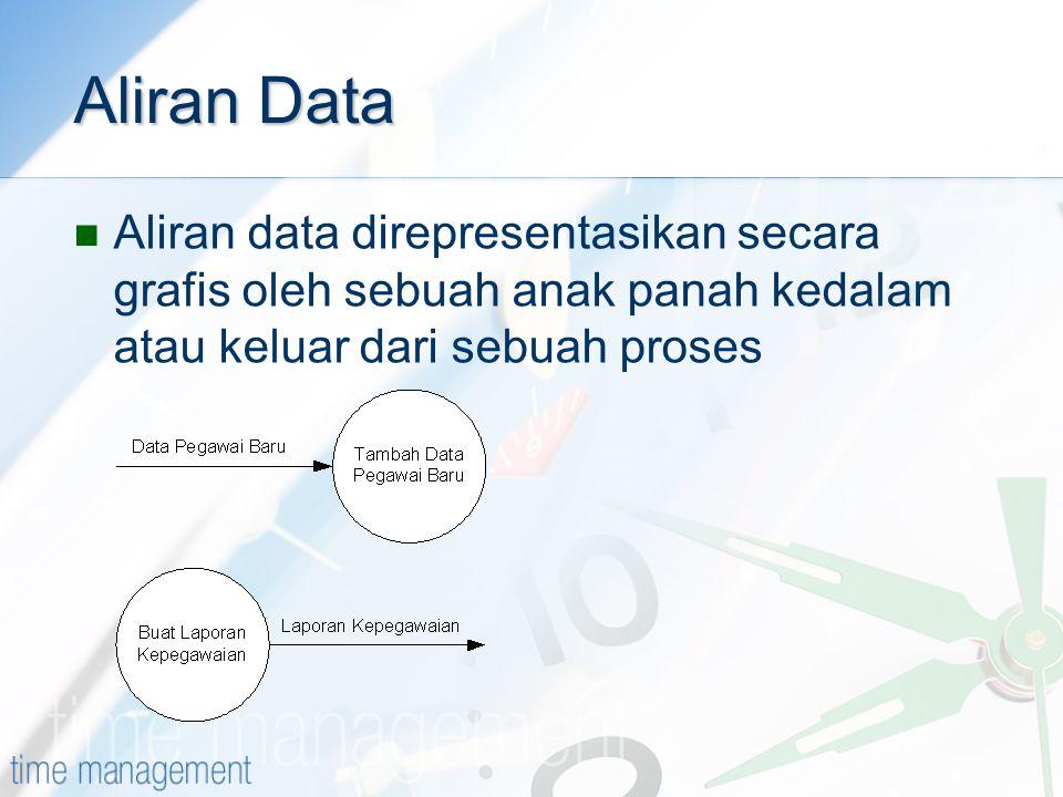 Aliran Data Aliran data direpresentasikan secara grafis oleh sebuah anak panah kedalam atau keluar dari sebuah proses