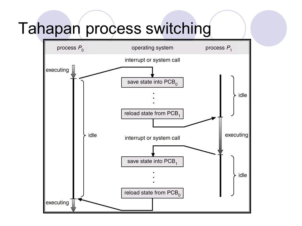 Tahapan process switching