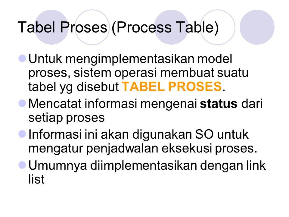Tabel Proses (Process Table) Untuk mengimplementasikan model proses, sistem operasi membuat suatu tabel yg disebut TABEL PROSES. Mencatat informasi me