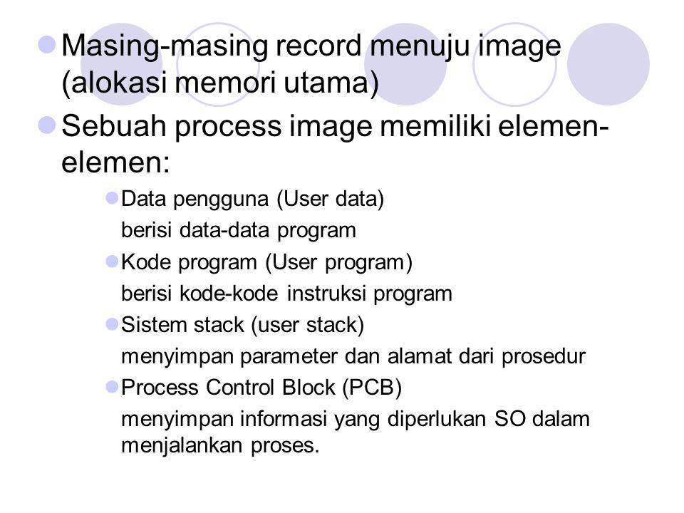 Masing-masing record menuju image (alokasi memori utama) Sebuah process image memiliki elemen- elemen: Data pengguna (User data) berisi data-data prog