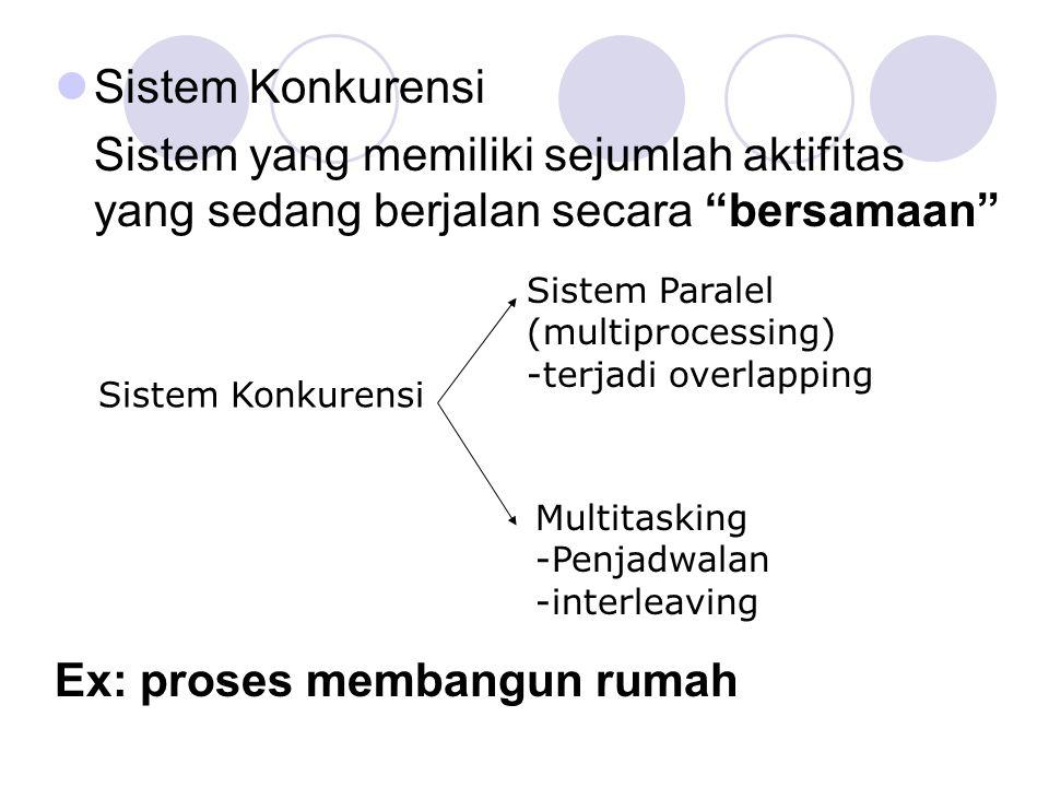 """Sistem Konkurensi Sistem yang memiliki sejumlah aktifitas yang sedang berjalan secara """"bersamaan"""" Ex: proses membangun rumah Sistem Konkurensi Sistem"""