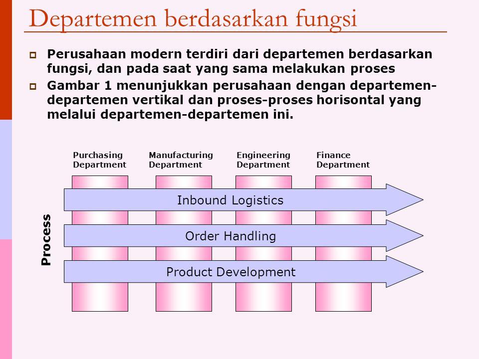 Departemen berdasarkan fungsi  Perusahaan modern terdiri dari departemen berdasarkan fungsi, dan pada saat yang sama melakukan proses  Gambar 1 menunjukkan perusahaan dengan departemen- departemen vertikal dan proses-proses horisontal yang melalui departemen-departemen ini.