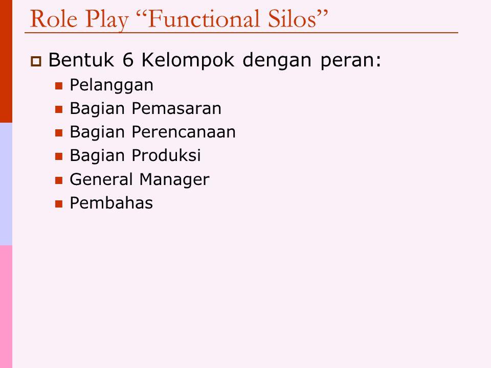 Role Play Functional Silos  Bentuk 6 Kelompok dengan peran: Pelanggan Bagian Pemasaran Bagian Perencanaan Bagian Produksi General Manager Pembahas