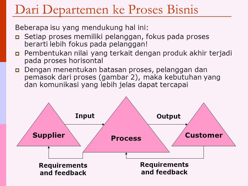 Dari Departemen ke Proses Bisnis Beberapa isu yang mendukung hal ini:  Setiap proses memiliki pelanggan, fokus pada proses berarti lebih fokus pada p