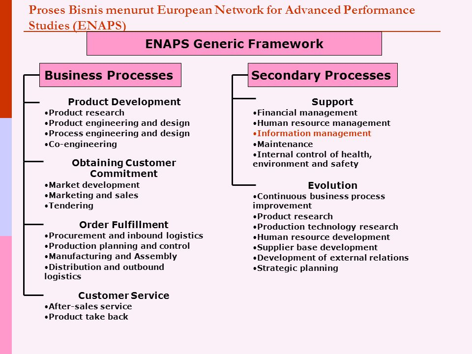 Proses Bisnis menurut European Network for Advanced Performance Studies (ENAPS) ENAPS Generic Framework Business ProcessesSecondary Processes Product Development Product research Product engineering and design Process engineering and design Co-engineering Obtaining Customer Commitment Market development Marketing and sales Tendering Order Fulfillment Procurement and inbound logistics Production planning and control Manufacturing and Assembly Distribution and outbound logistics Customer Service After-sales service Product take back Support Financial management Human resource management Information management Maintenance Internal control of health, environment and safety Evolution Continuous business process improvement Product research Production technology research Human resource development Supplier base development Development of external relations Strategic planning