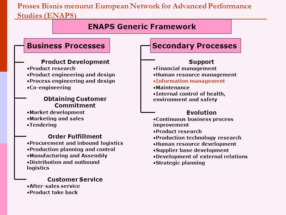 Proses Bisnis menurut European Network for Advanced Performance Studies (ENAPS) ENAPS Generic Framework Business ProcessesSecondary Processes Product