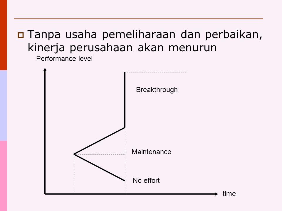  Tanpa usaha pemeliharaan dan perbaikan, kinerja perusahaan akan menurun No effort Maintenance Breakthrough time Performance level