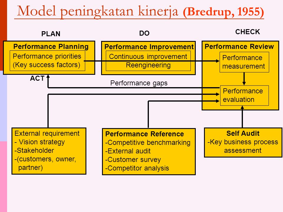 Model peningkatan kinerja (Bredrup, 1955) Performance priorities (Key success factors) Performance Planning Continuous improvement Reengineering Performance Improvement Performance measurement Performance Review Performance evaluation Performance Reference -Competitive benchmarking -External audit -Customer survey -Competitor analysis Self Audit -Key business process assessment External requirement - Vision strategy -Stakeholder -(customers, owner, partner) ACT PLAN DO CHECK Performance gaps