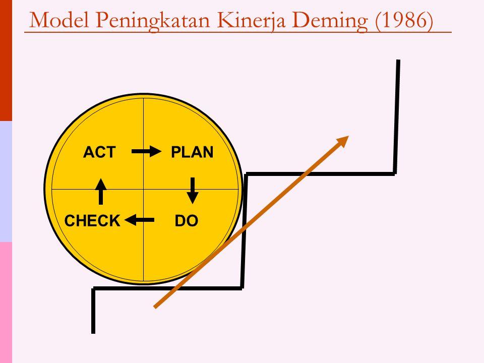 Model Peningkatan Kinerja Deming (1986) ACTPLAN DOCHECK