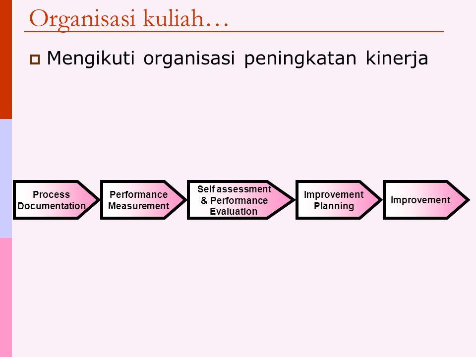 Organisasi kuliah…  Mengikuti organisasi peningkatan kinerja Process Documentation Performance Measurement Self assessment & Performance Evaluation Improvement Planning Improvement