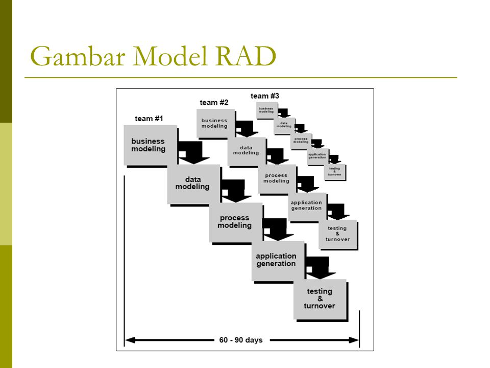 Gambar Model RAD