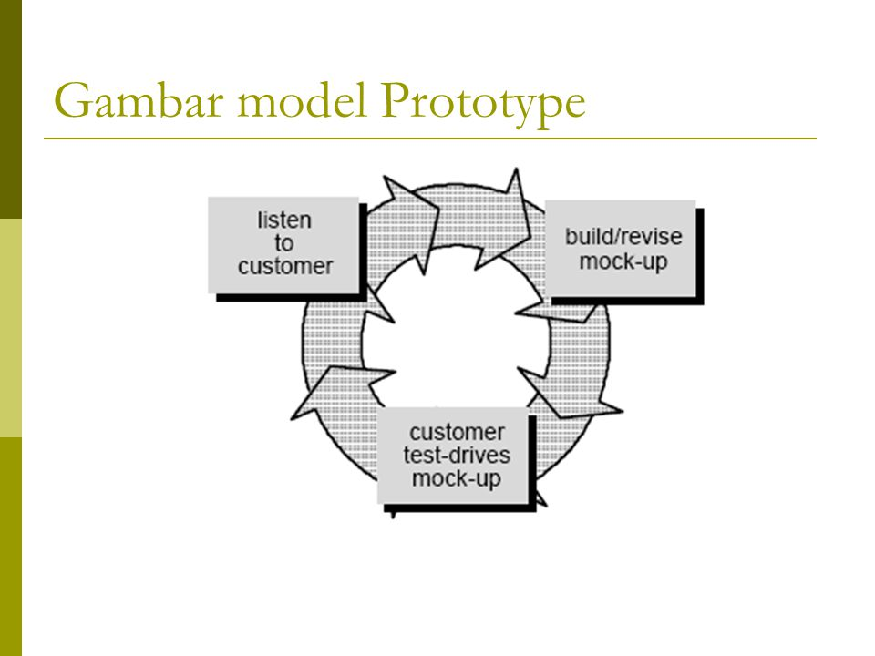 Gambar model Prototype