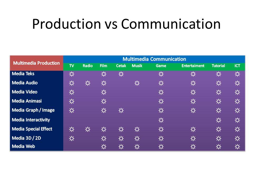 Production vs Communication