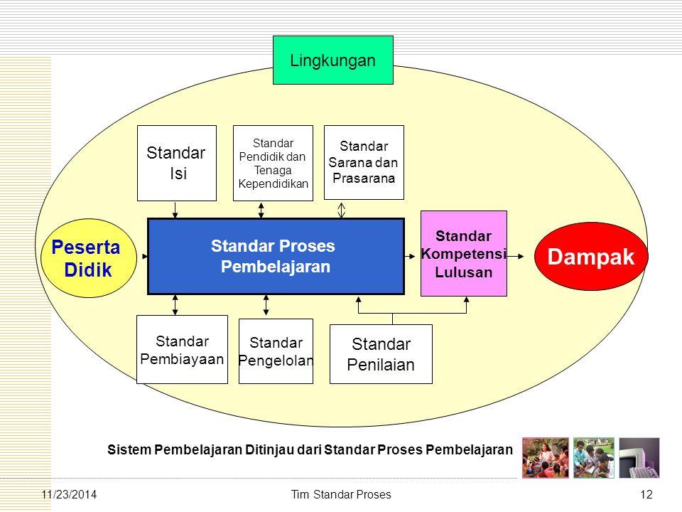 Tim Standar Proses1211/23/2014 Lingkungan Peserta Didik Standar Proses Pembelajaran Standar Kompetensi Lulusan Dampak Standar Isi Standar Pendidik dan