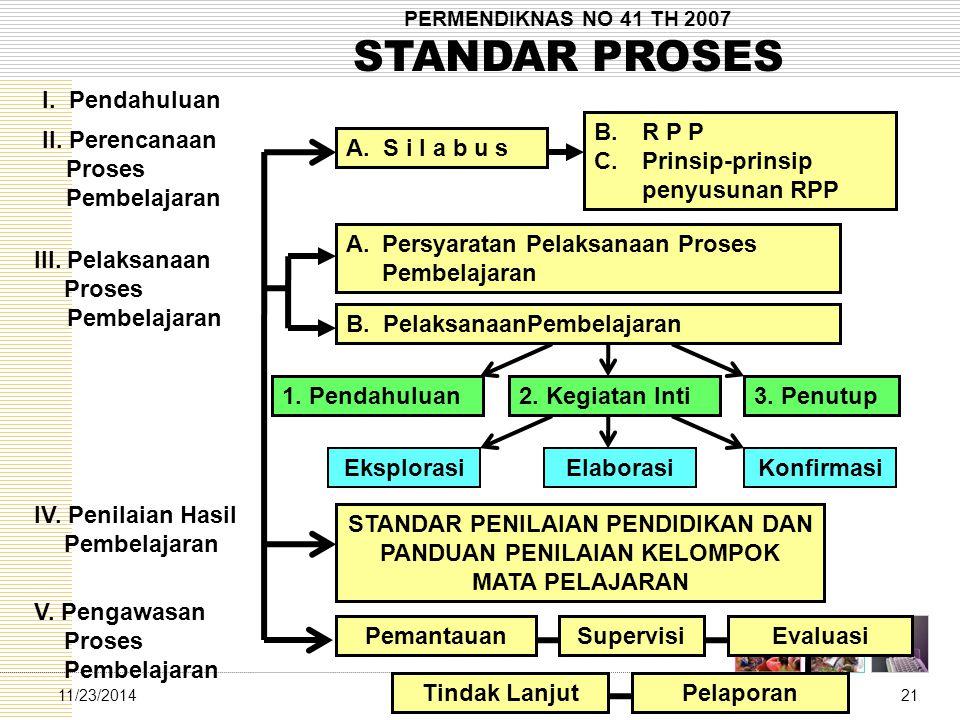 Tim Standar Proses2111/23/2014 PERMENDIKNAS NO 41 TH 2007 STANDAR PROSES II. Perencanaan Proses Pembelajaran III. Pelaksanaan Proses Pembelajaran IV.