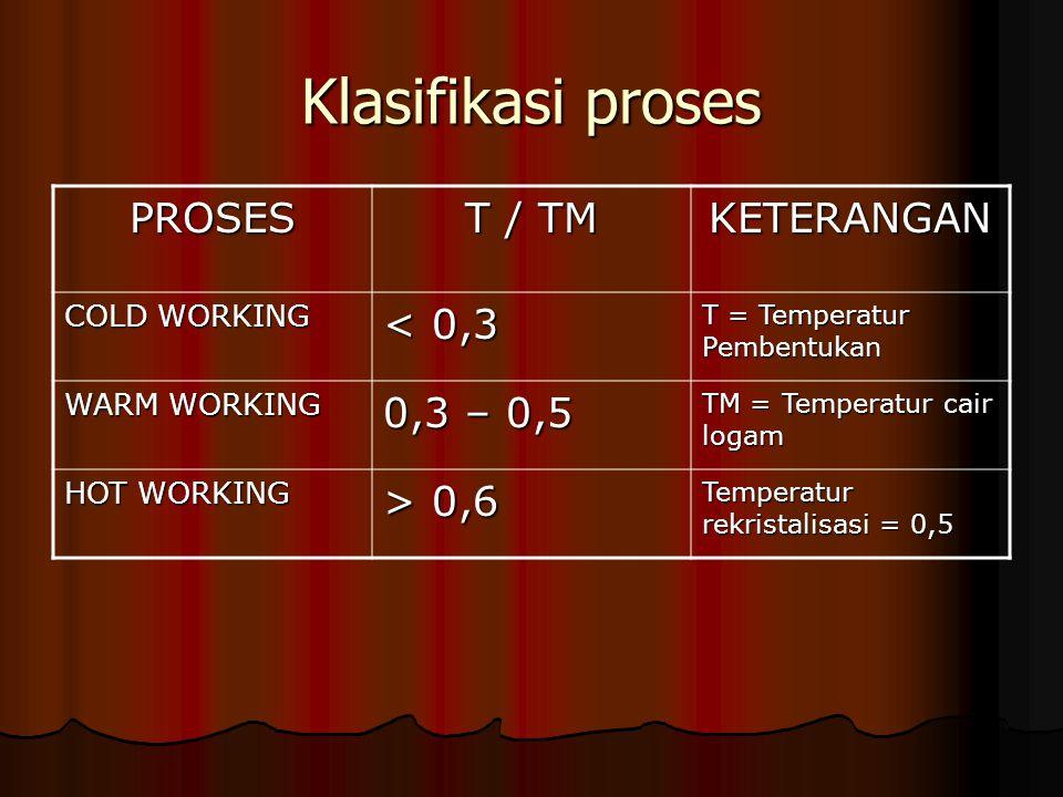 Klasifikasi proses PROSES T / TM KETERANGAN COLD WORKING < 0,3 T = Temperatur Pembentukan WARM WORKING 0,3 – 0,5 TM = Temperatur cair logam HOT WORKIN
